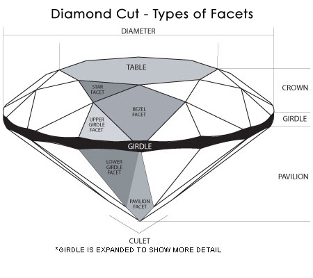 diamond-cut-diagram